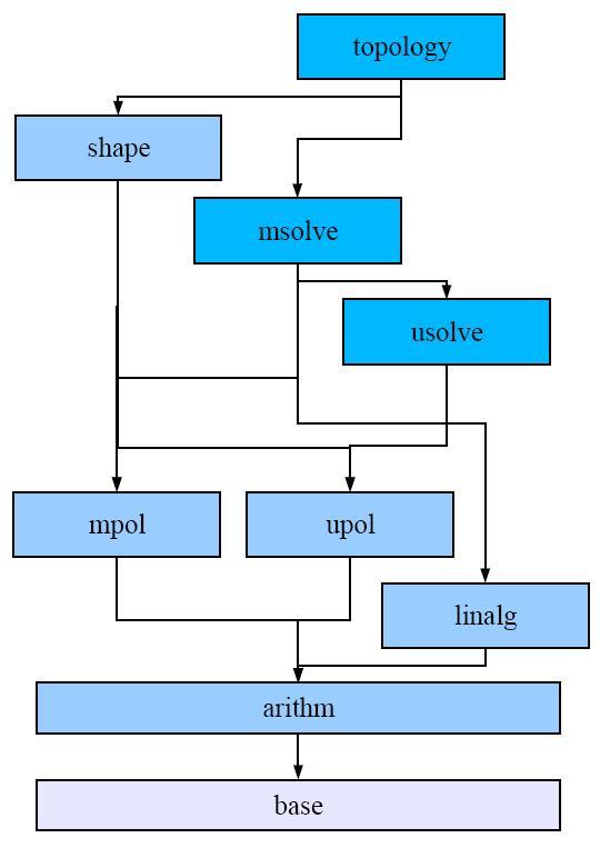 Algebraic manipulation of formulas esamples