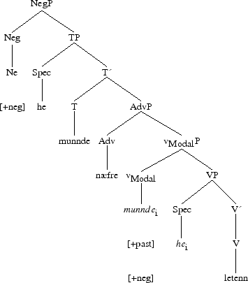 French sentence tree diagram electrical work wiring diagram the syntactic evolution of modal verbs in the history of english rh www sop inria fr examples of syntax tree diagrams labeled tree diagram ccuart Images