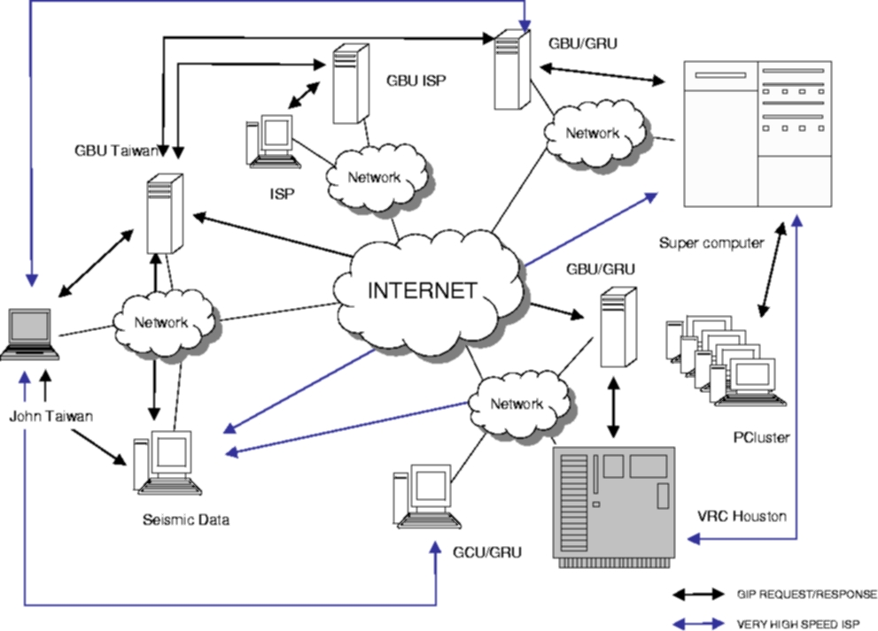 grid computing application case study