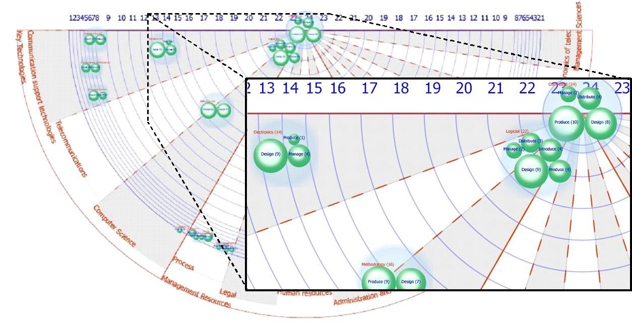 partage mines telecom