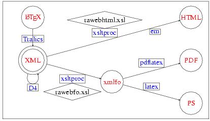 modèle glossaire word
