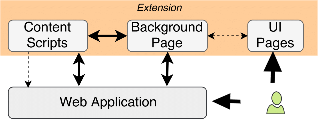 EmPoWeb: Empowering Web Applications with Browser Extensions