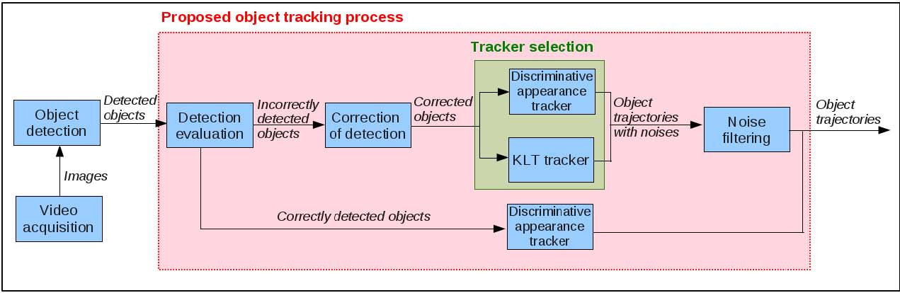 Object tracking thesis